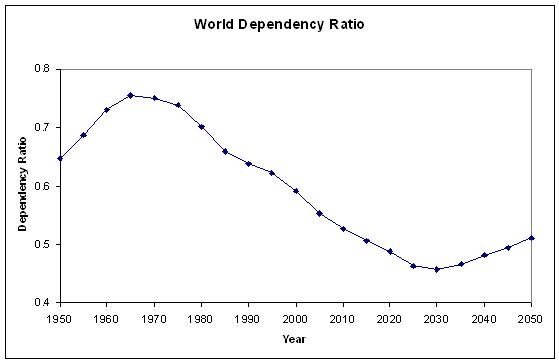 World dependency